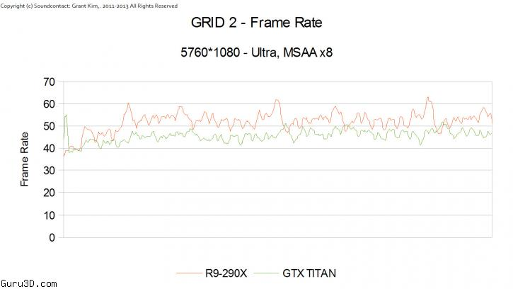 Are these real AMD R9-290X Benchmarks ?