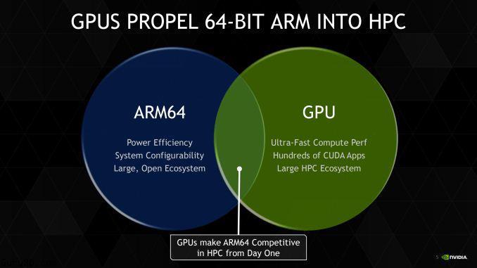 nvidia tesla adds arm64 host compatibility high performance computing. Black Bedroom Furniture Sets. Home Design Ideas