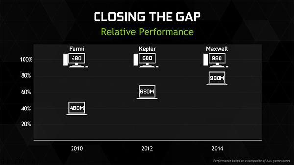 NVIDIA GeForce GTX 980M & GTX 970M