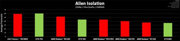 Amd Gaming Evolved Program Adds Alien Isolation