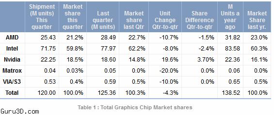 Nvidia Gpu Marketshare Increases As Amd And Intel Drop