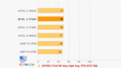 Intel Skylake Core i7-6700K Benchmarks