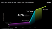 AMD Readies 14nm Zen - up-to 40 percent faster IPC performance