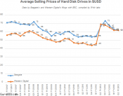 Average Selling Prices of Hard Disk Drives after Floods