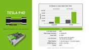 Nvidia Launches Pascal based Tesla P4 and P40 accelerators