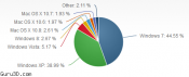 Windows 8 marketshare now 2.79 percent