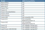 Arctic Offers Compatibility with AMD AM4 and Intel Kaby Lake
