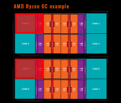 Six Core AMD Ryzen Processors Might Still Possible