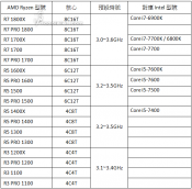 AMD Ryzen R7, R5 and R3 Processor Line-up listed