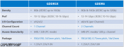 Micron To Release 16 Gbps GDDR5X - GDDR6 Next year