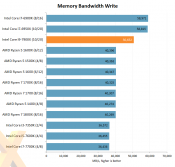 Intel Core i9-7900X review published