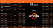 AMD Drops Ryzen CPU Prices Bigtime - By Up to 30 Percent