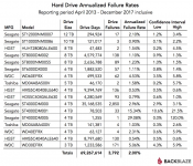 Backblaze Hard Drive Stats for 2017 - HGST HDDs Very Reliable