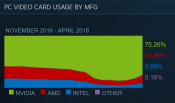 Steam Hardware Survey Shows Impressive gains for AMD