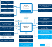 Intel Z390 Chipset Product Brief and Block Diagram posted