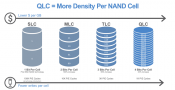 Micron Starts Shipping 5210 ION SSD with QLC NAND up-to 7.68 TB
