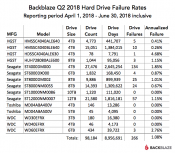 BACKBLAZE Releases HDD Stats for Q2 2018