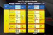 55 USD AMD Athlon Pro 200GE Shows Up in Slides