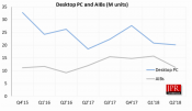 Q2 2018 add-in board Graphics Card report shows declining market