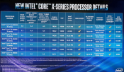 Updated: Intel to announce Core i9-9900XE HEDT Basin Falls Refresh Processors