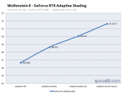 Quick test: Wolfenstein II: The New Colossus Adaptive Shading Benchmarks