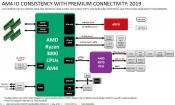 AMD Ryzen 3000: New Block diagram about PCIe 4.0 on Matisse and X570 chipset
