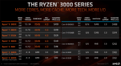 AMD introduces Ryzen 3000 series APUs for desktops