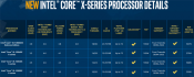 Intel 10th Gen Core X Cascade Lake HEDT Processors Launch October 7th at ~55 USD per core
