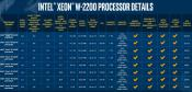 Intel reduces prices for Core 9000 series F (no IGP) range + Xeon W 2200 Range