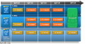 Intel's Broadwell now scheduled for 2014