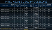 Intel launches Xeon E2200 processors based on 9th generation Core chips