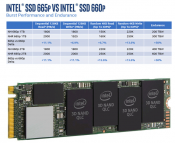 Intel Releases 665p SSD with QLC NAND and increased lifespan