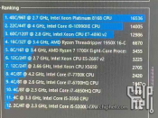 Core i9 10990XE processor spotted, has 22 cores and 44 threads.