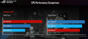 Asus Shows Benchmark performance of Intel Core i9-10900K on Cinebench R15