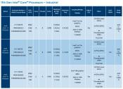 Intel announces Elkhart Lake Atom x6000E and Tiger Lake Core embedded processors
