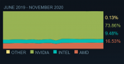 Steam Hardware Survey Shows AMD Utilizing Ground to Intel fast