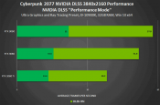 NVIDIA adds games to DLSS Support List; incl Cyberpunk 2077 - Charts Included