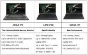 GIGABYTE Notebook Lineup Upgraded with NVIDIA GeForce RTX 30 Series Laptop GPUs