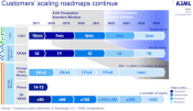 Micron Delivers Industry First 1α DRAM Technology