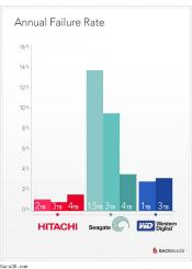 HDDs from Hitachi are the most reliable