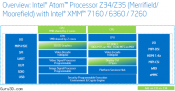 Intel announces 22nm Atom Z34 and Z35 for smartphones