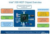 Intel Haswell-E X99 Chipset Details And Launch Time