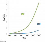 NVIDIA: DirectX 12 Is Huge Improvement for Gaming