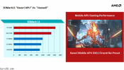 AMD Kaveri FX-7600P Mobile APU Vs. ULV Haswell Benchmark mini-review