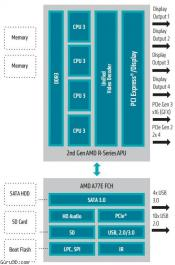 AMD Launches 2nd Generation Embedded R-Series APUs and CPUs