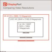 VESA DisplayPort 1.3 standard Outlined