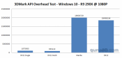 Quick test: DirectX 12 API Overhead Benchmark results