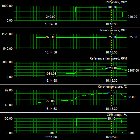 Radeon HD 4890 review | test - Setup | Noise | Power