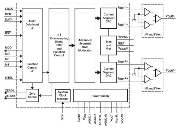 Применение в буфере вместо LM4562NA аналога но с лучшими параметрами LME49710HA...