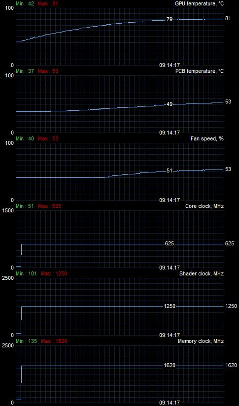 eVGA GeForce GTX 465 SC review - Setup | Noise | Power